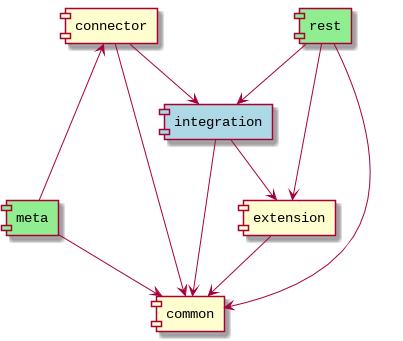 Figure 1. Group dependencies